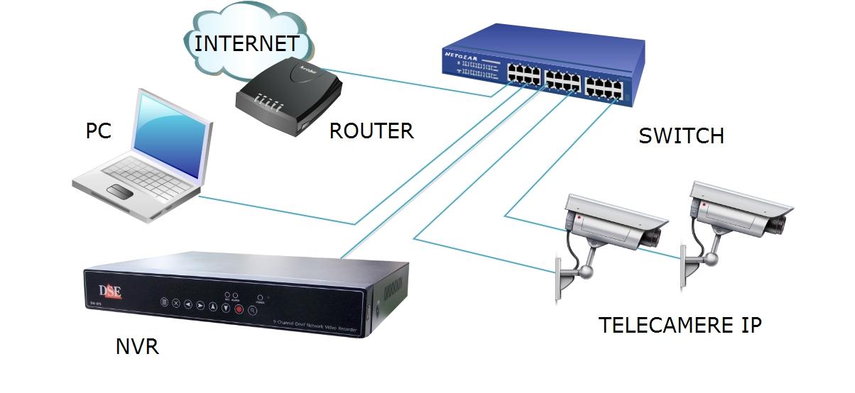 Schema Cablaggio Telecamere Ip : Videoregistratori nvr onvif per telecamere di rete ip on